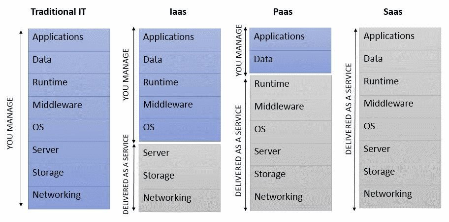 SaaS, PaaS and IaaS compared to traditional IT