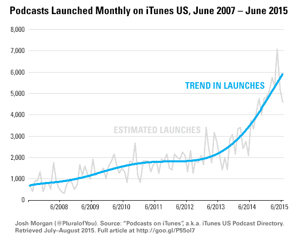 Podcast launches over time