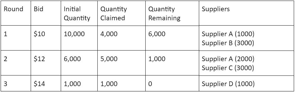 Reverse Dutch Auction table