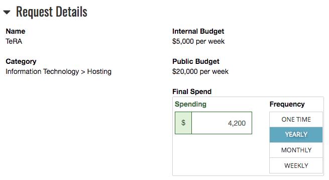 Final Spend Data