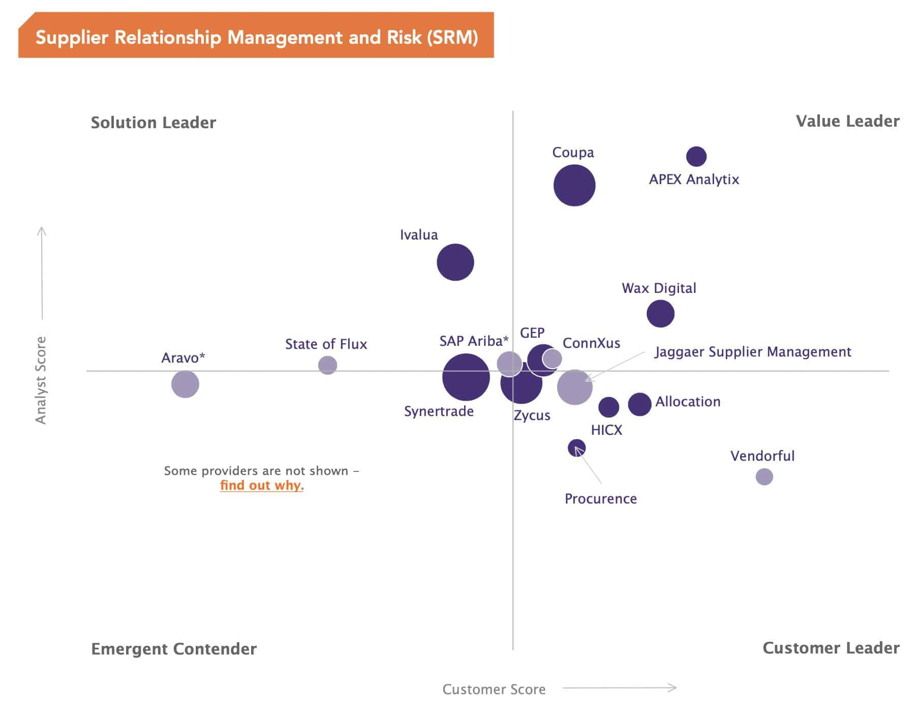 Spend Matters Solution Map - SRM and Supplier Risk- Nimble Persona