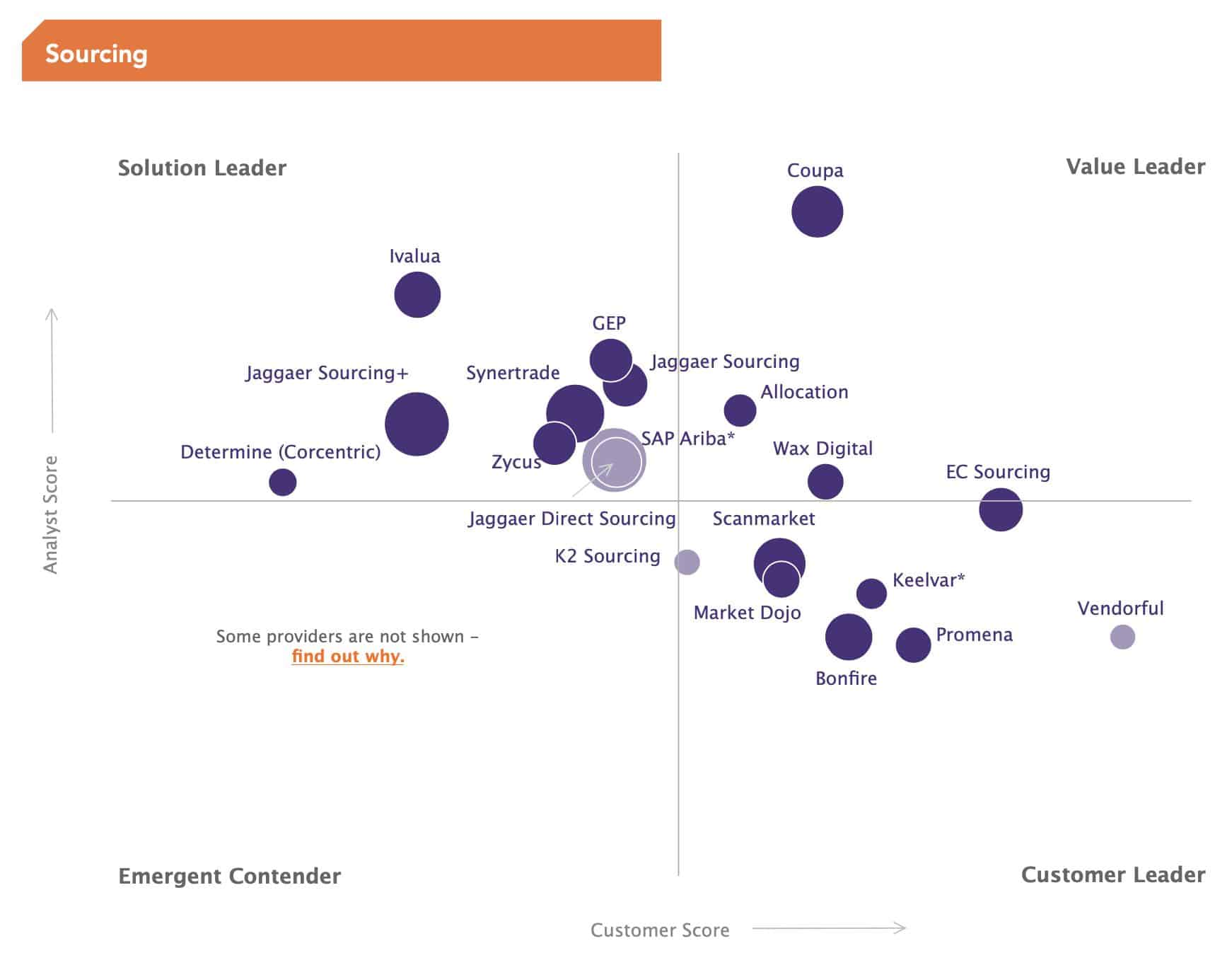 Spend Matters Solution Map - Sourcing - Deep Persona
