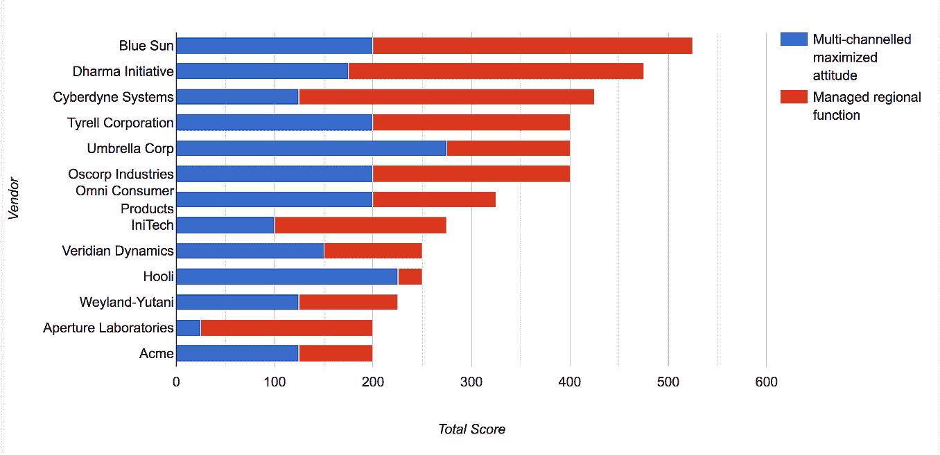 RFX Results Graph