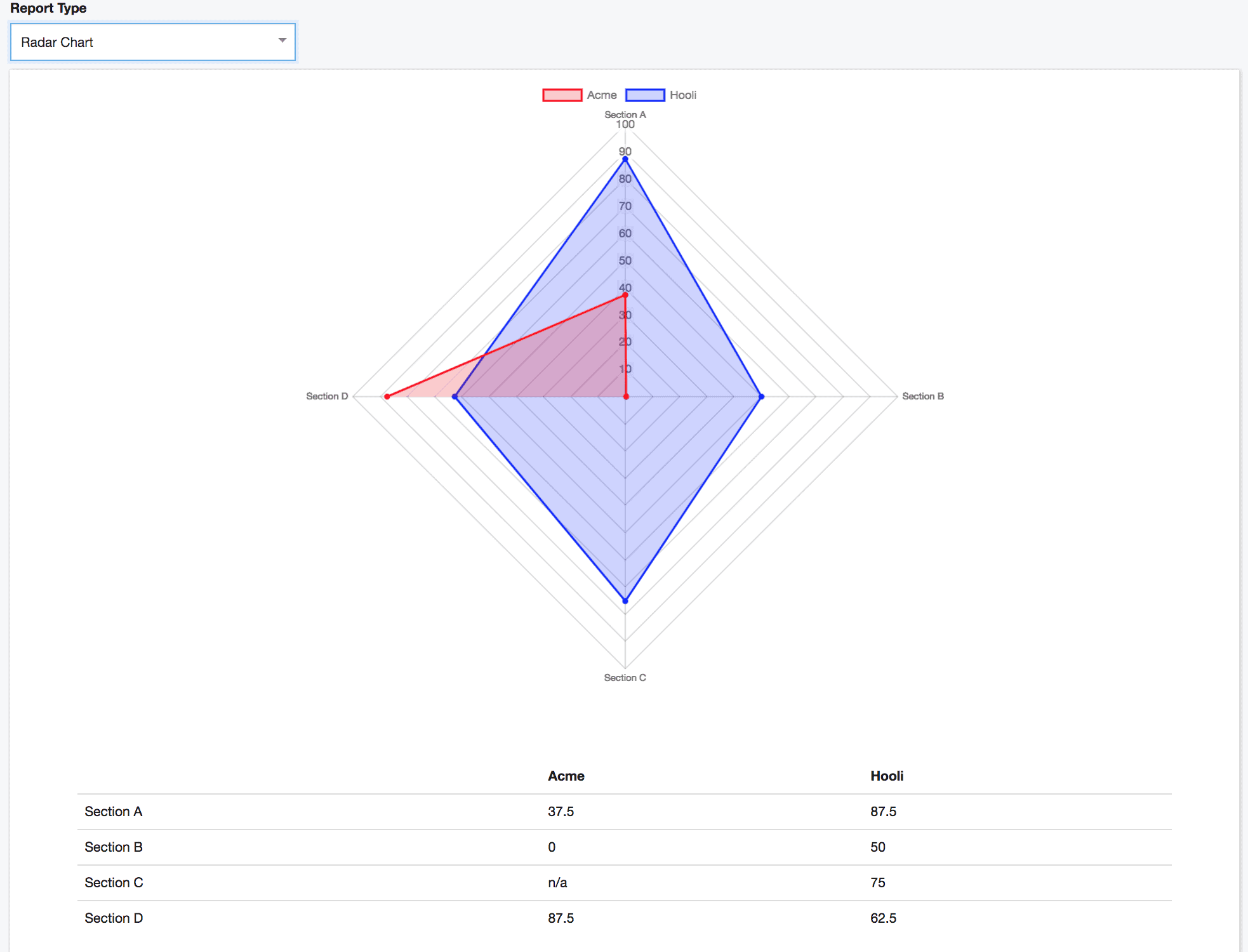 Supplier Scorecard Radar Chart