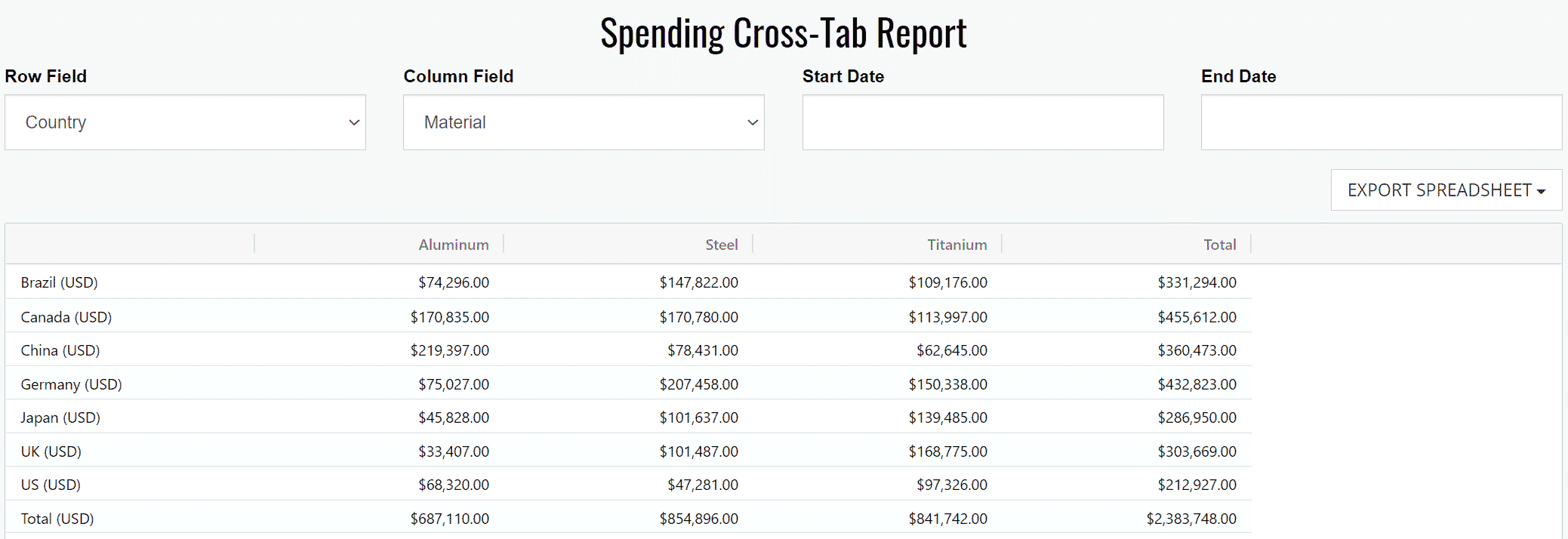Spending Cross-Tab Report