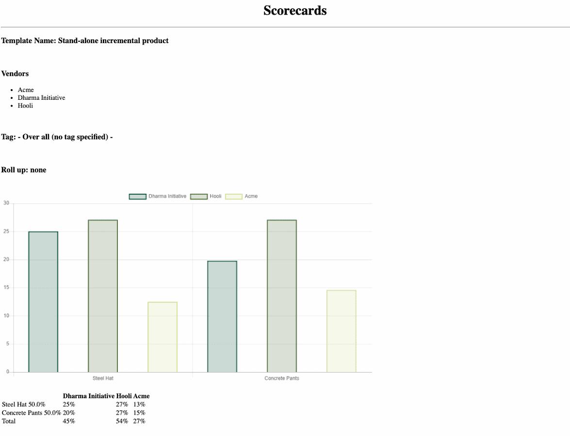 Supplier Scorecard PDF